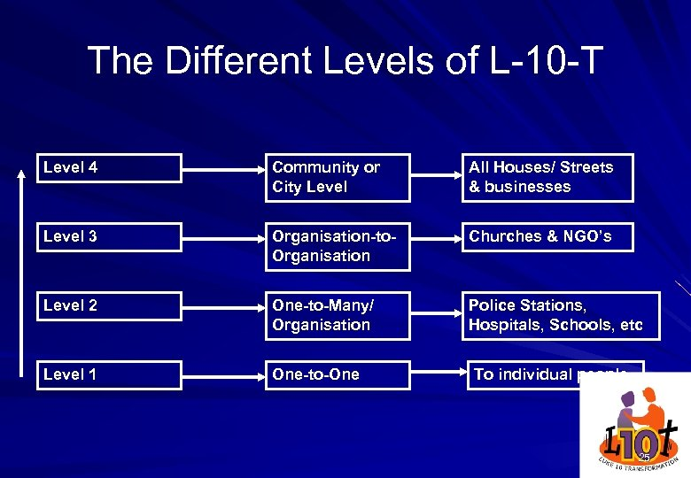 The Different Levels of L-10 -T Level 4 Community or City Level All Houses/