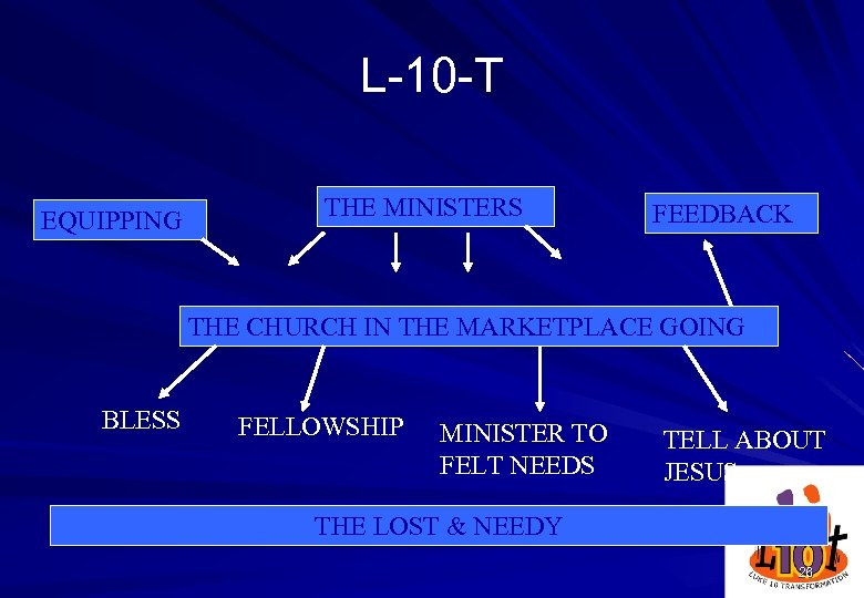 L-10 -T EQUIPPING THE MINISTERS FEEDBACK THE CHURCH IN THE MARKETPLACE GOING BLESS FELLOWSHIP