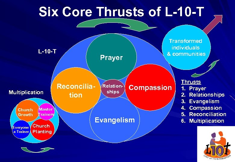 Six Core Thrusts of L-10 -T Multiplication Church Growth Everyone a Trainer Master Trainers