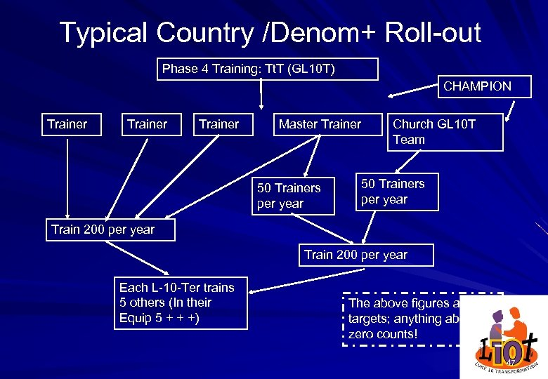 Typical Country /Denom+ Roll-out Phase 4 Training: Tt. T (GL 10 T) CHAMPION Trainer