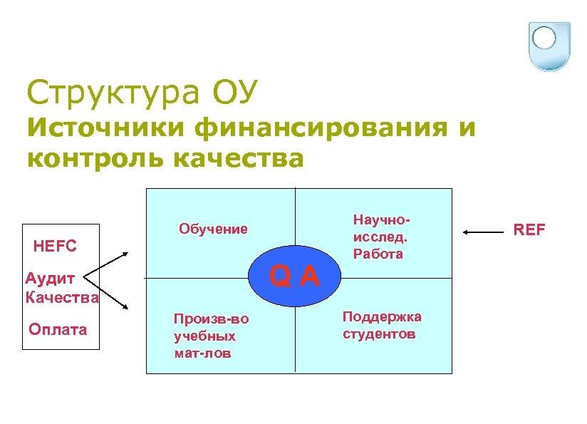 Структура ОУ Источники финансирования и контроль качества HEFC Обучение QA Аудит Качества Оплата Произв-во
