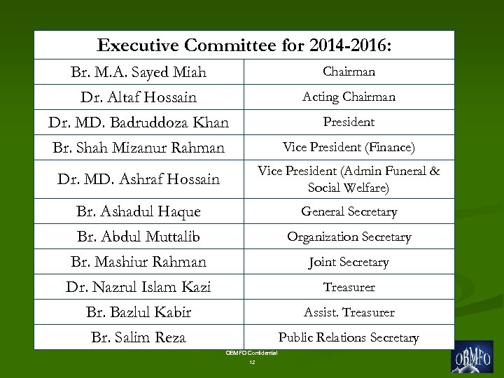 Executive Committee for 2014 -2016: Br. M. A. Sayed Miah Dr. Altaf Hossain Dr.