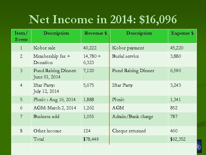 Net Income in 2014: $16, 096 Item/ Event Description Revenue $ Description Expense $