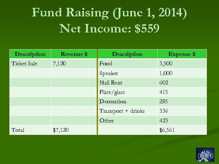 Fund Raising (June 1, 2014) Net Income: $559 Description Ticket Sale Revenue $ Expense