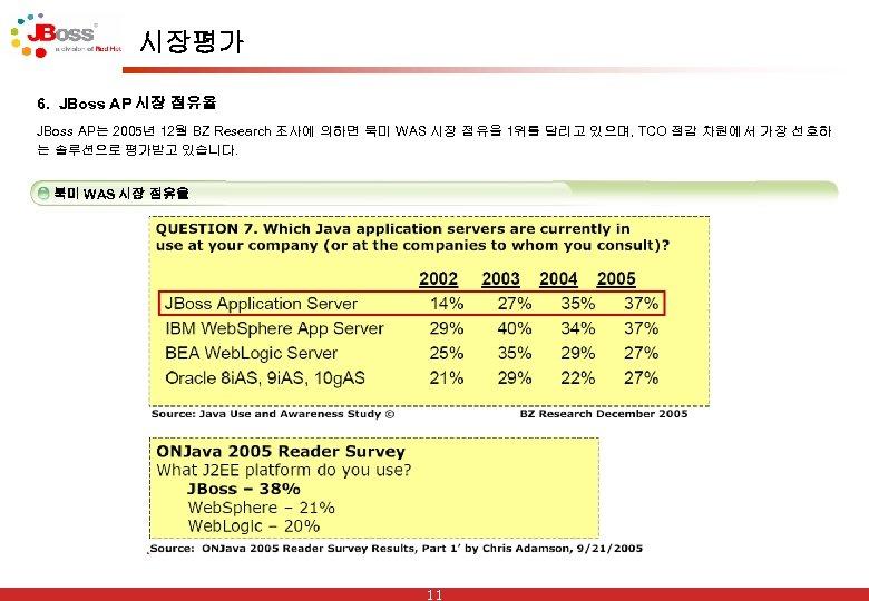 시장평가 6. JBoss AP 시장 점유율 JBoss AP는 2005년 12월 BZ Research 조사에 의하면