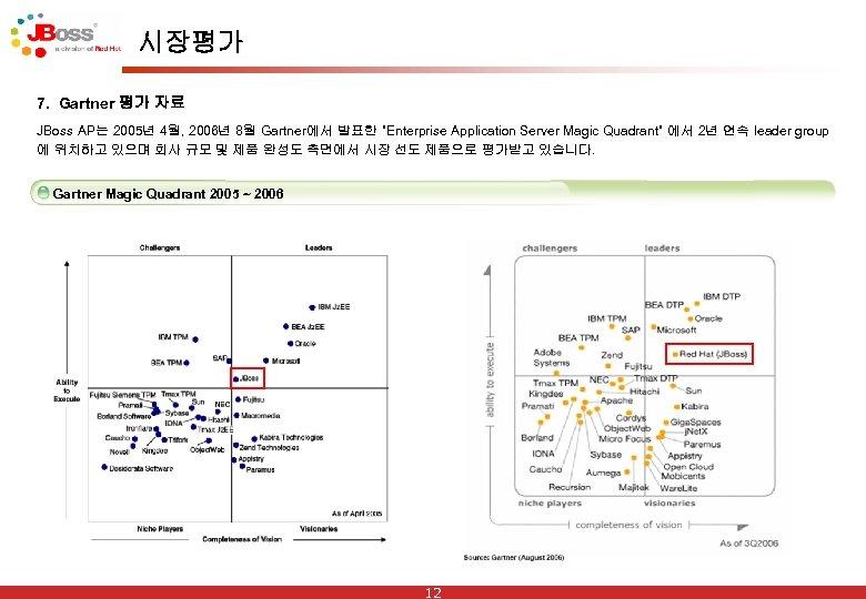 """시장평가 7. Gartner 평가 자료 JBoss AP는 2005년 4월, 2006년 8월 Gartner에서 발표한 """"Enterprise"""