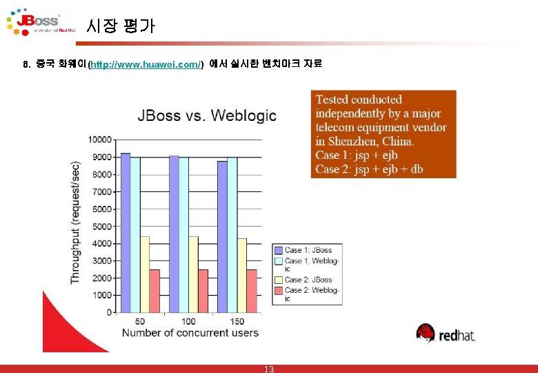 시장 평가 8. 중국 화웨이(http: //www. huawei. com/) 에서 실시한 벤치마크 자료 13