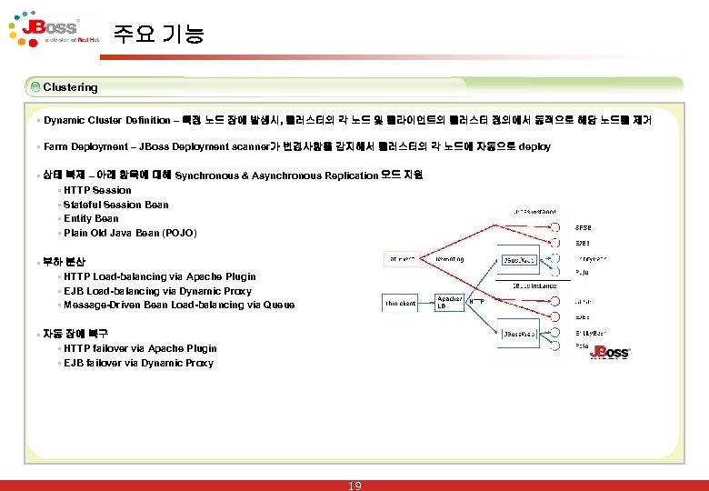 주요 기능 Clustering § Dynamic Cluster Definition – 특정 노드 장애 발생시, 클러스터의 각