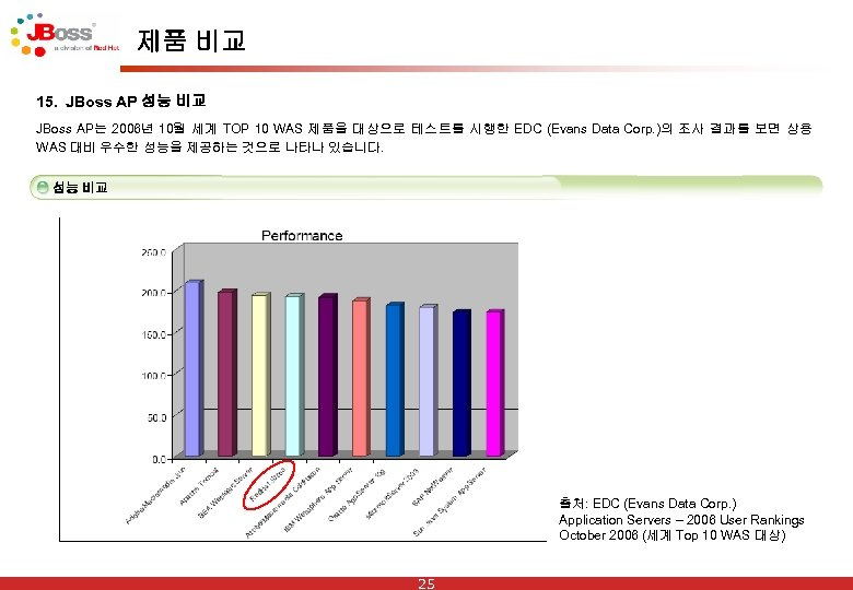 제품 비교 15. JBoss AP 성능 비교 JBoss AP는 2006년 10월 세계 TOP 10