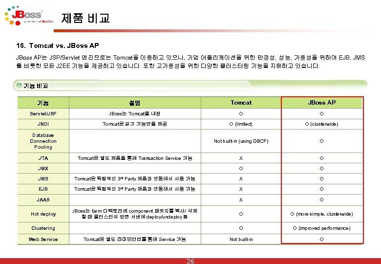 제품 비교 16. Tomcat vs. JBoss AP는 JSP/Servlet 엔진으로는 Tomcat을 이용하고 있으나, 기업 어플리케이션을