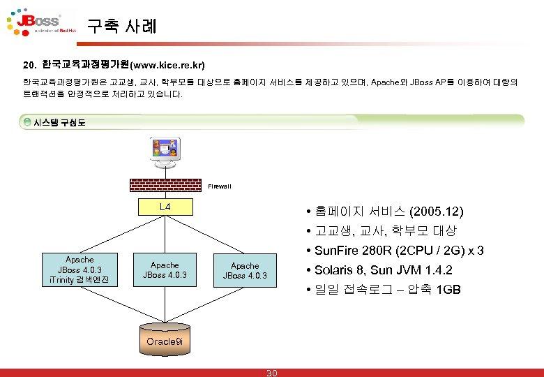 구축 사례 20. 한국교육과정평가원(www. kice. re. kr) 한국교육과정평가원은 고교생, 교사, 학부모를 대상으로 홈페이지 서비스를