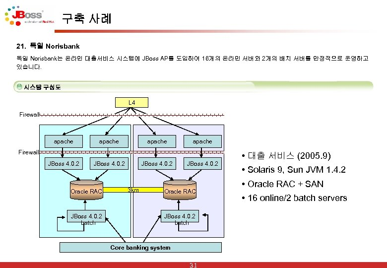 구축 사례 21. 독일 Norisbank는 온라인 대출서비스 시스템에 JBoss AP를 도입하여 16개의 온라인 서버와