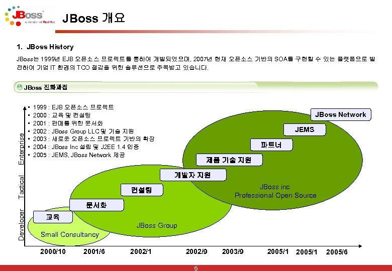 JBoss 개요 1. JBoss History JBoss는 1999년 EJB 오픈소스 프로젝트를 통하여 개발되었으며, 2007년 현재