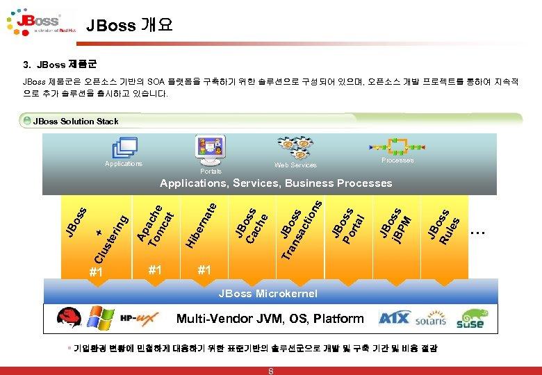 JBoss 개요 3. JBoss 제품군은 오픈소스 기반의 SOA 플랫폼을 구축하기 위한 솔루션으로 구성되어 있으며,