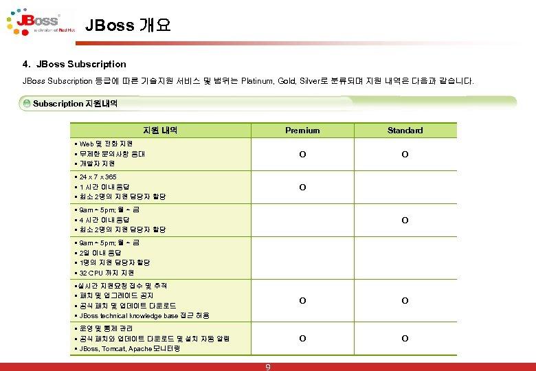 JBoss 개요 4. JBoss Subscription 등급에 따른 기술지원 서비스 및 범위는 Platinum, Gold, Silver로