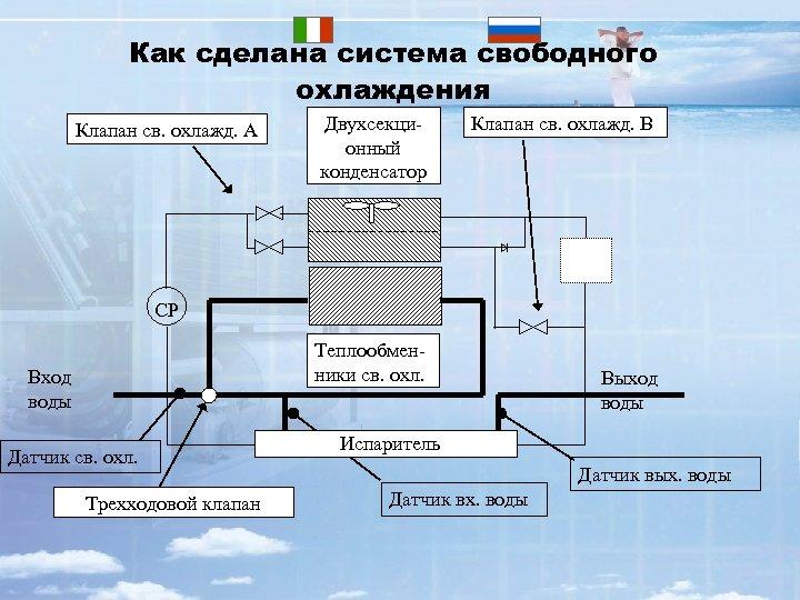 Как сделана система свободного охлаждения Клапан св. охлажд. A Двухсекционный конденсатор Клапан св. охлажд.