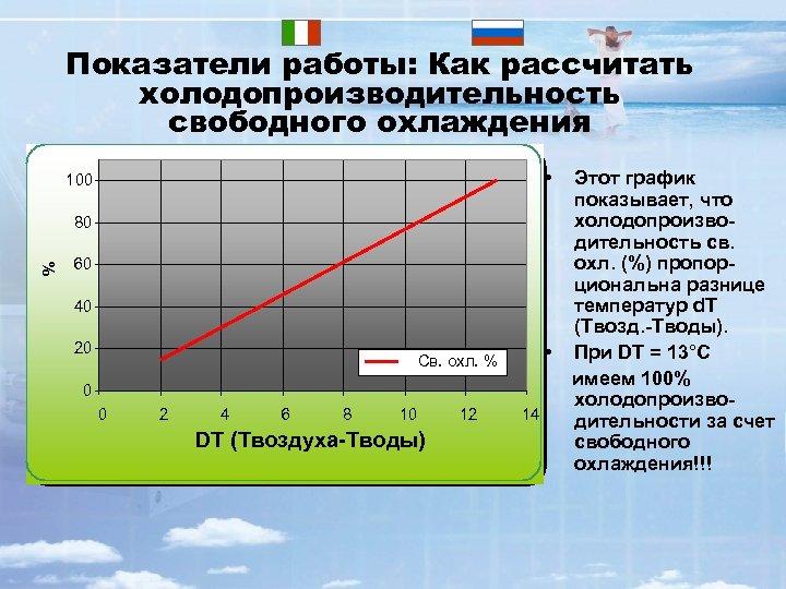 Показатели работы: Как рассчитать холодопроизводительность свободного охлаждения • 100 % 80 60 40 20