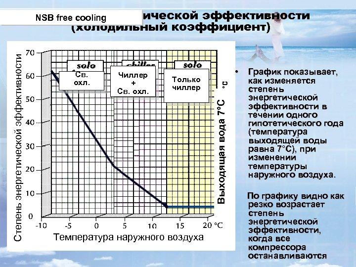 Св. охл. Чиллер + Св. охл. • Только чиллер Выходящая вода 7°C Степень энергетической