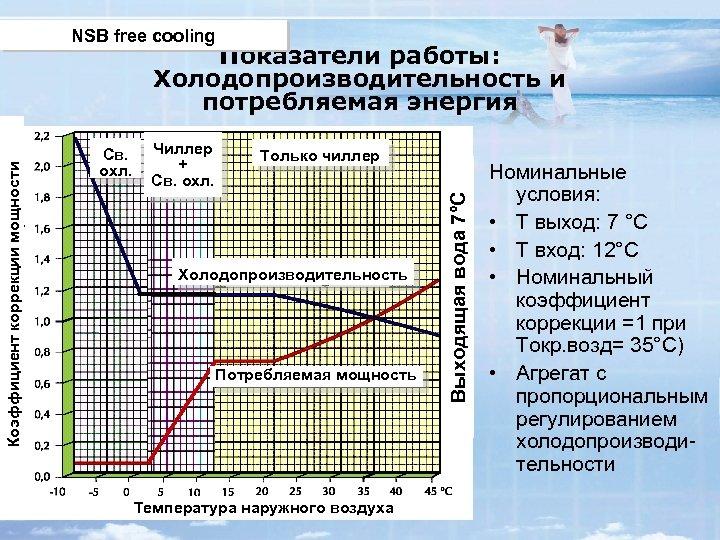 NSB free cooling Св. охл. Чиллер + Св. охл. Только чиллер Холодопроизводительность Потребляемая мощность