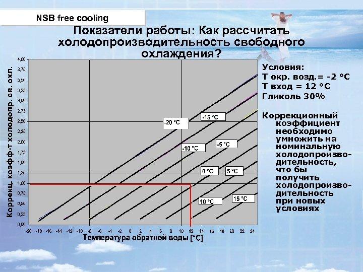 NSB free cooling Показатели работы: Как рассчитать холодопроизводительность свободного охлаждения? Условия: Т окр. возд.