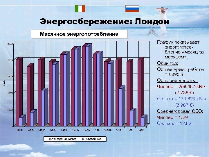 Энергосбережение: Лондон Monthly energy consumption Месячное энергопотребление График показывает энергопотребление «месяц за месяцем» .