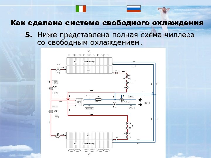 Как сделана система свободного охлаждения 5. Ниже представлена полная схема чиллера со свободным охлаждением.