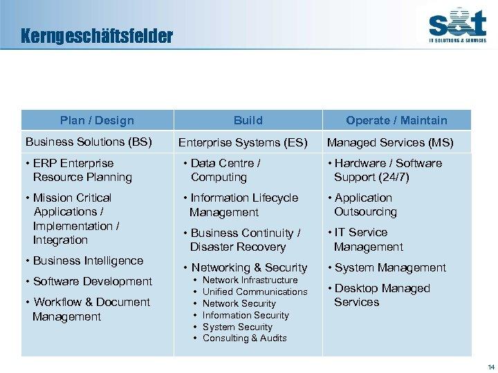 Kerngeschäftsfelder Plan / Design Business Solutions (BS) Build Enterprise Systems (ES) Operate / Maintain