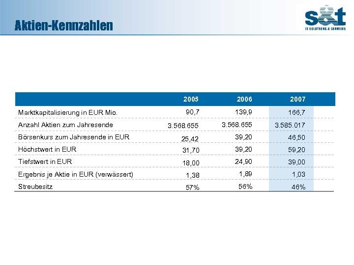 Aktien-Kennzahlen 2005 2006 2007 90, 7 139, 9 166, 7 3. 568. 655 3.