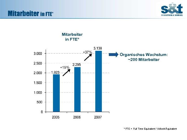 Mitarbeiter in FTE* +37% Organisches Wachstum: ~200 Mitarbeiter +19% * FTE = Full Time