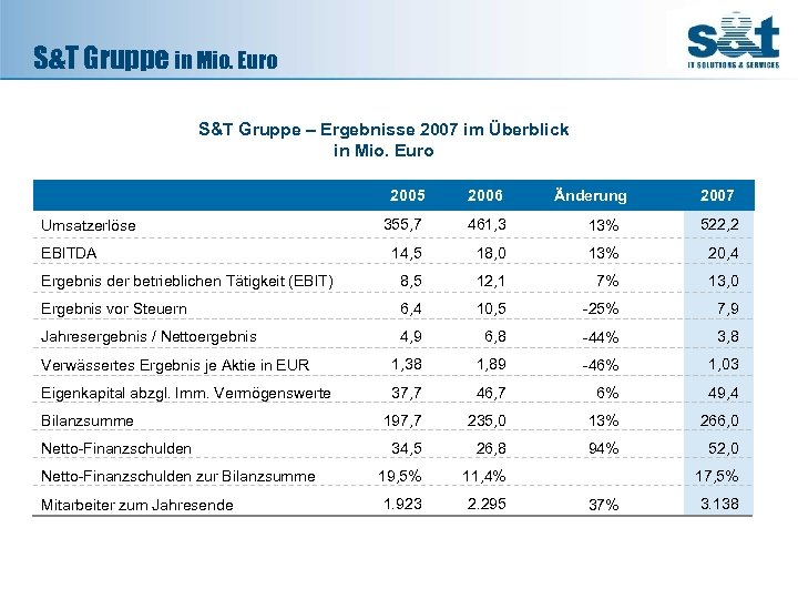 S&T Gruppe in Mio. Euro S&T Gruppe – Ergebnisse 2007 im Überblick in Mio.