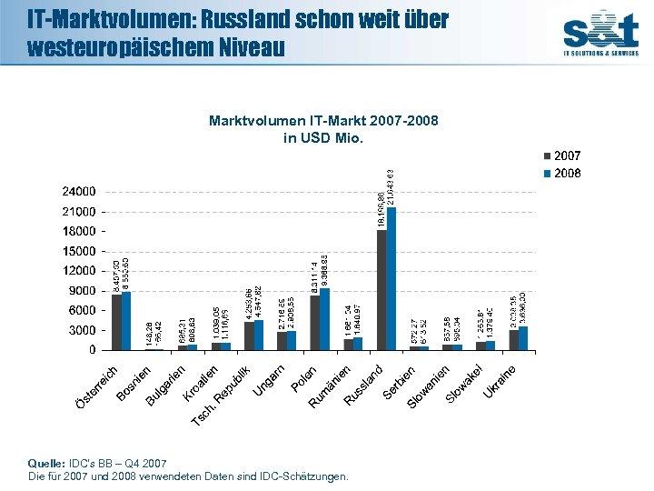 IT-Marktvolumen: Russland schon weit über westeuropäischem Niveau 1. 039, 05 Marktvolumen IT-Markt 2007 -2008
