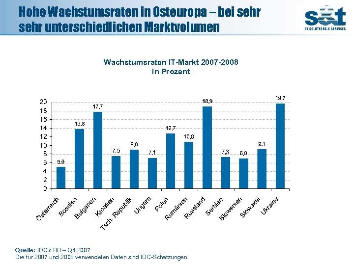 Hohe Wachstumsraten in Osteuropa – bei sehr unterschiedlichen Marktvolumen 21. 643, 63 Wachstumsraten IT-Markt