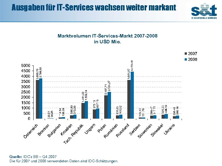 Ausgaben für IT-Services wachsen weiter markant 336, 83 21. 643, 63 Marktvolumen IT-Services-Markt 2007