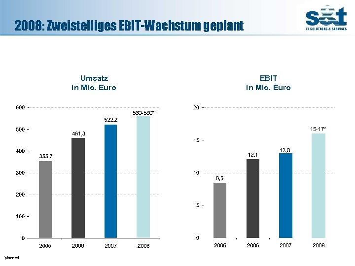 2008: Zweistelliges EBIT-Wachstum geplant Umsatz in Mio. Euro EBIT in Mio. Euro 560 -580*