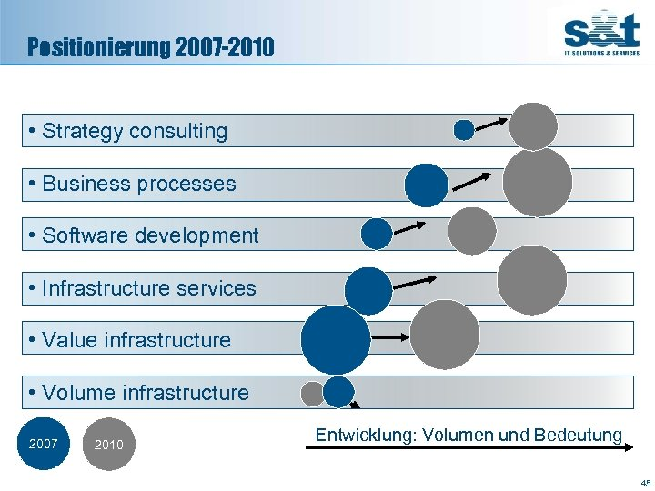 Positionierung 2007 -2010 • Strategy consulting • Business processes • Software development • Infrastructure