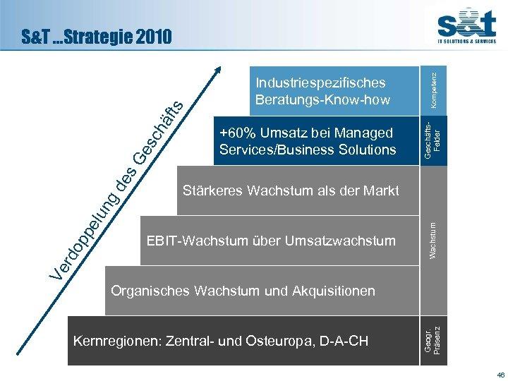 +60% Umsatz bei Managed Services/Business Solutions pe op EBIT-Wachstum über Umsatzwachstum Kompetenz Wachstum Stärkeres