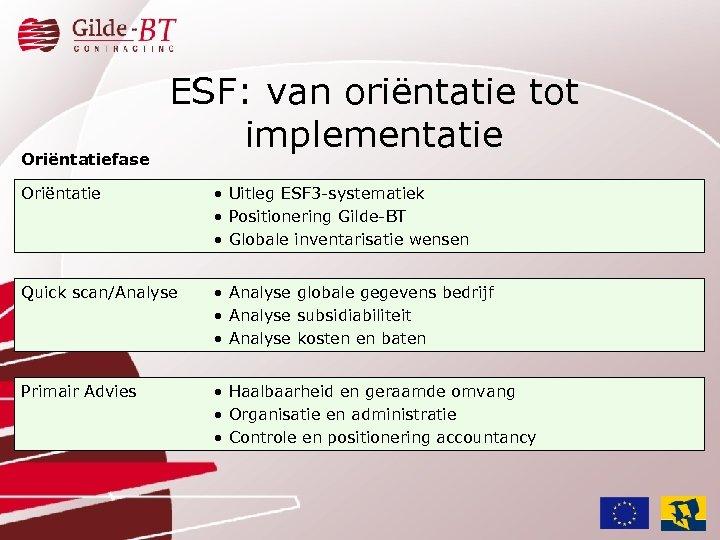Oriëntatiefase ESF: van oriëntatie tot implementatie Oriëntatie • Uitleg ESF 3 -systematiek • Positionering
