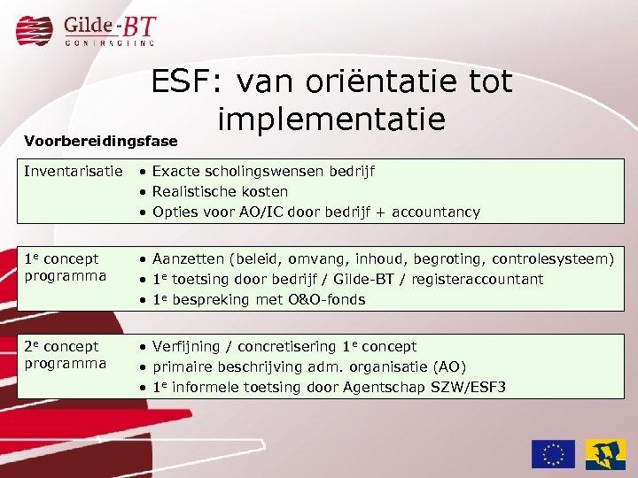 ESF: van oriëntatie tot implementatie Voorbereidingsfase Inventarisatie • Exacte scholingswensen bedrijf • Realistische kosten