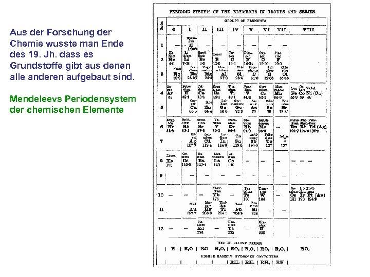 Aus der Forschung der Chemie wusste man Ende des 19. Jh. dass es Grundstoffe