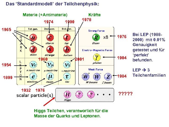 Das 'Standardmodell' der Teilchenphysik: Materie (+Antimaterie) 1974 1990 Kräfte 1978 1965 1976 1960 2001