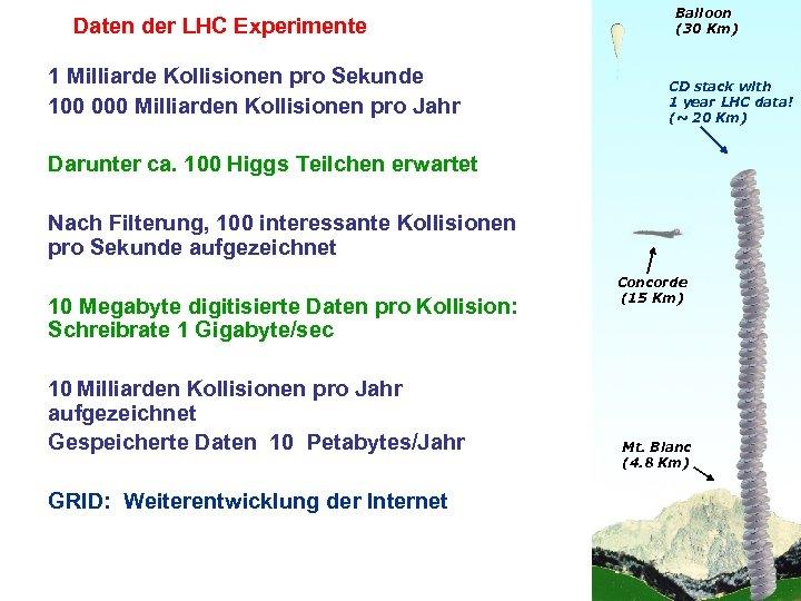 Daten der LHC Experimente 1 Milliarde Kollisionen pro Sekunde 100 000 Milliarden Kollisionen pro