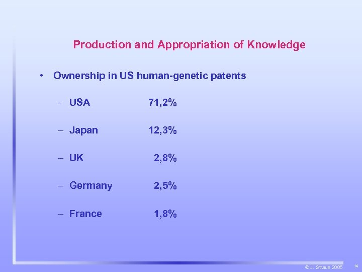 Production and Appropriation of Knowledge • Ownership in US human-genetic patents – USA 71,