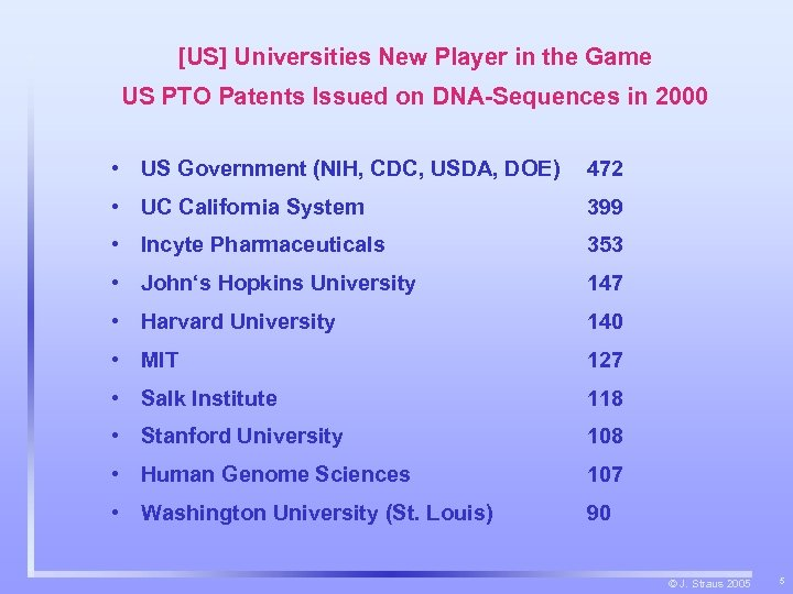 [US] Universities New Player in the Game US PTO Patents Issued on DNA-Sequences in