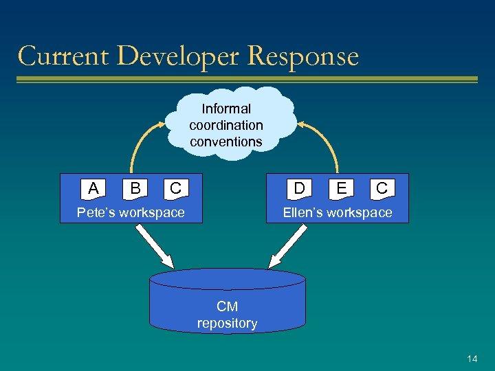 Current Developer Response Informal coordination conventions A B C D Pete's workspace E C