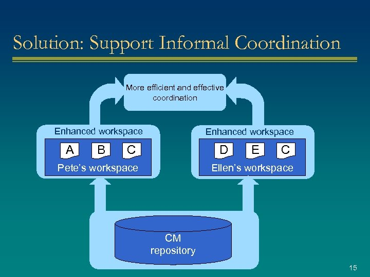 Solution: Support Informal Coordination More efficient and effective coordination Enhanced workspace A B Enhanced