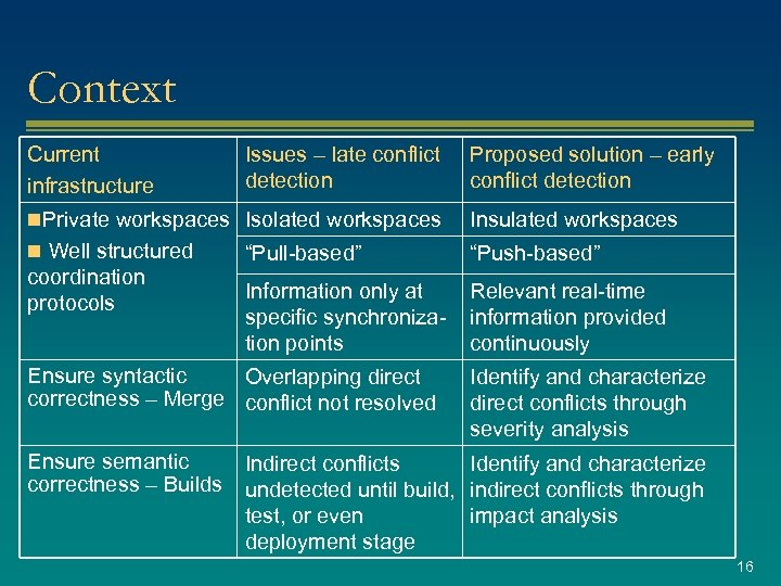 Context Current infrastructure Issues – late conflict detection Proposed solution – early conflict detection