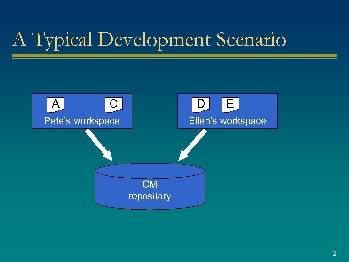 A Typical Development Scenario A C D Pete's workspace E Ellen's workspace CM repository
