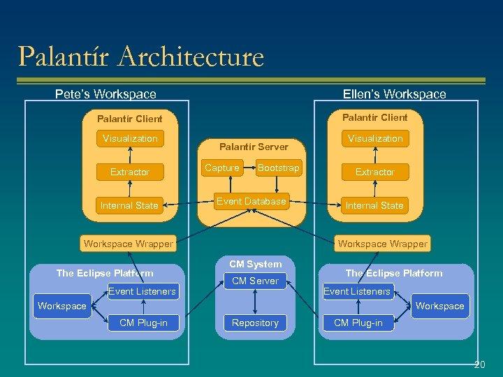 Palantír Architecture Pete's Workspace Ellen's Workspace Palantír Client Visualization Extractor Internal State Palantír Server