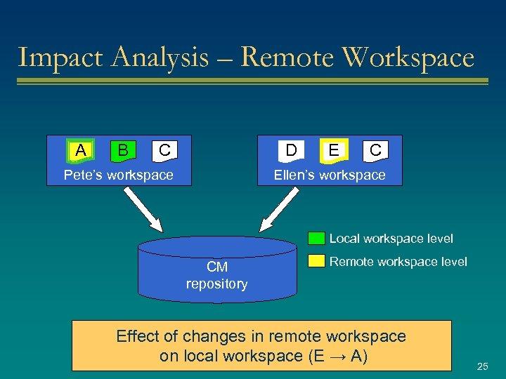 Impact Analysis – Remote Workspace A B C D Pete's workspace E C Ellen's
