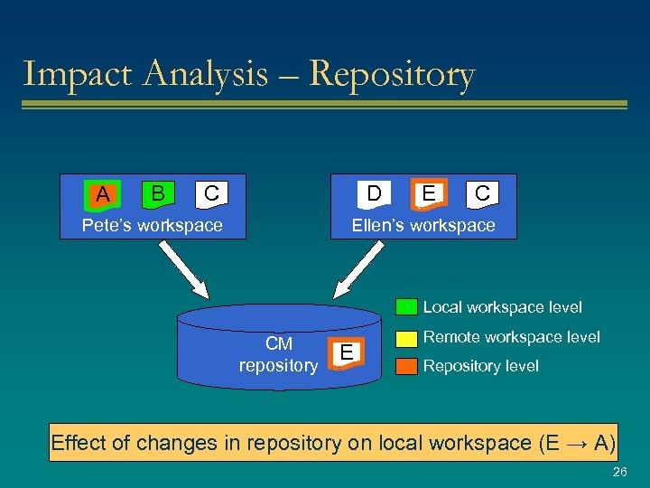 Impact Analysis – Repository A B C D Pete's workspace E C Ellen's workspace